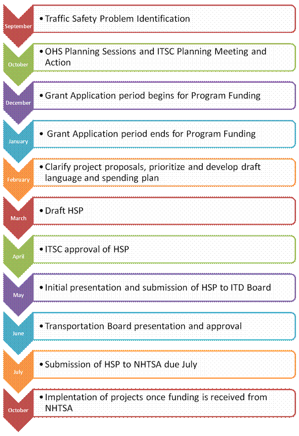 HS_Funding_Process