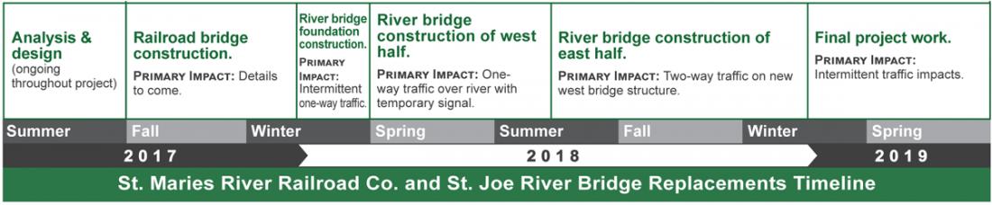 St. Maries Bridge Construction Timeline