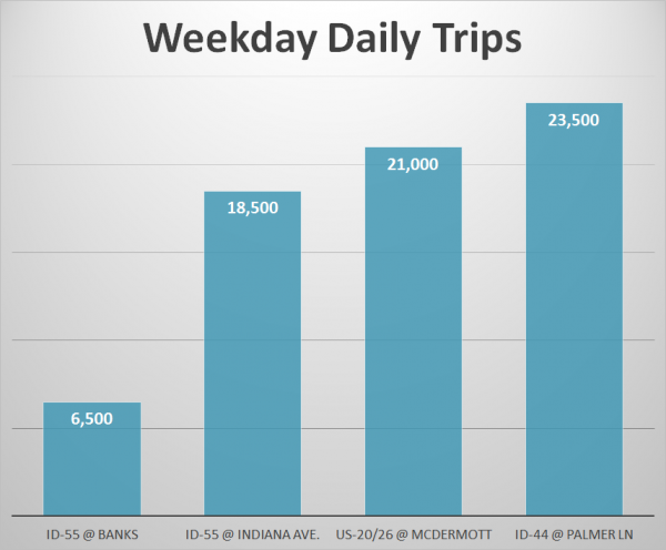 Graph of Daily Weekday Traffic on 2-lane facilities