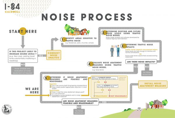 Graphical display of ITD's noise process