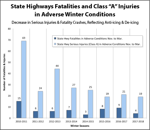 Fatalities and Serious_Injuries 2010-2018 as described in narrative