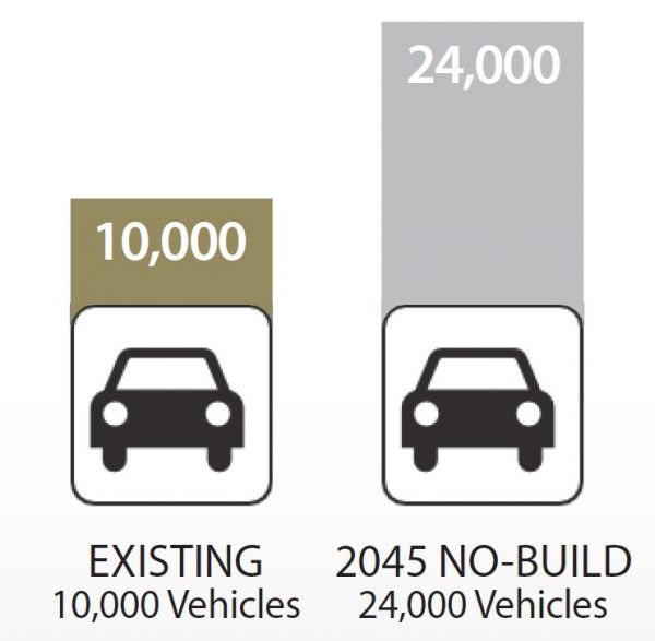 Graphic: Existing traffic, ten thousand trips per day. 2045 no-build traffic, twenty-four thousand trips per day.